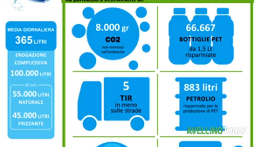 La casa dell 39 acqua di sturno tocca il traguardo dei litri erogati in 9 mesi la - Depurare l acqua di casa ...